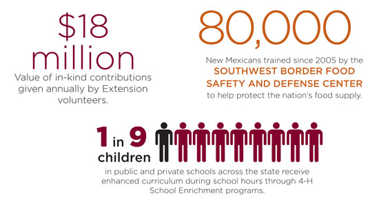 Statistics on Cooperative Extension service impact.